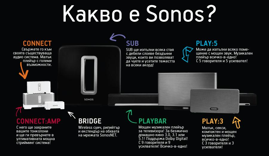 sonos-system1