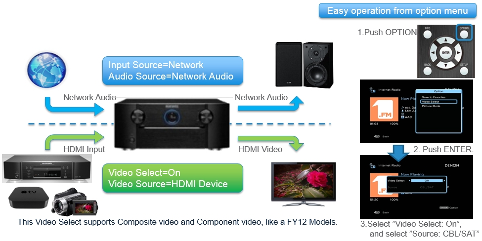 HDMI Video Select