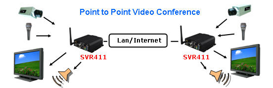 point-to-point-conferencing