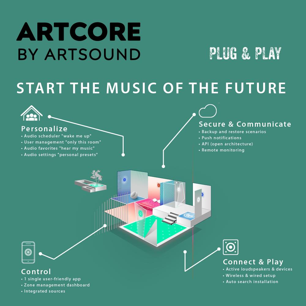 ArtSound Artcore безжичен стрийминг