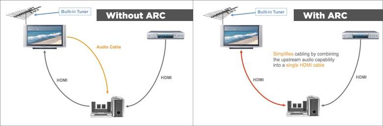 повече за HDMI кабел